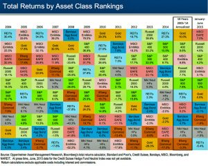 historical-returns-by-asset-class
