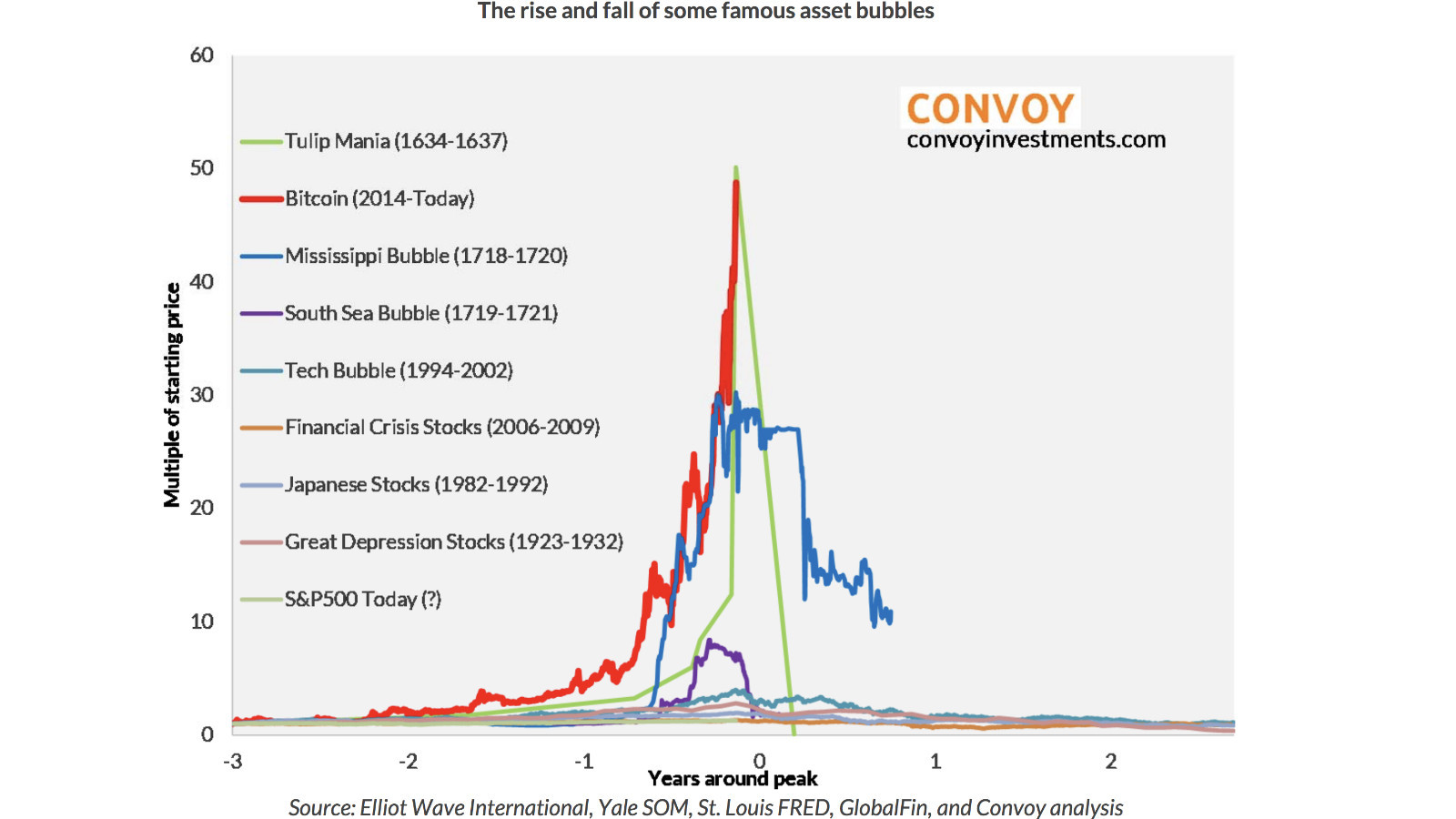 How Bitcoin Is A Surrogate For The Larger Market Sentiment
